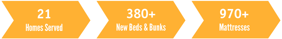 For Jamaica's achievements - 21 homes served, over 380 beds made and delivered, 970 + mattresses given.